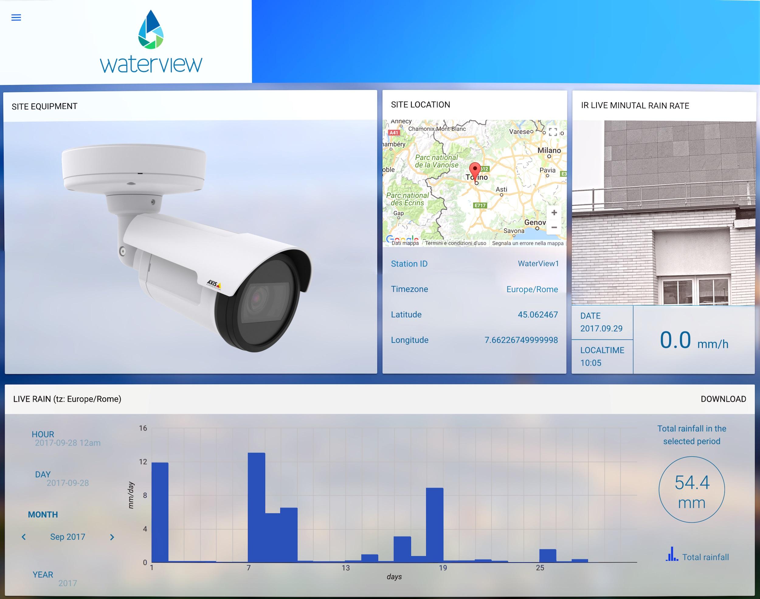 WaterView_Dashboard_Axis Netzwerk-Kamera