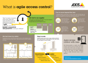 Infographic Access Control