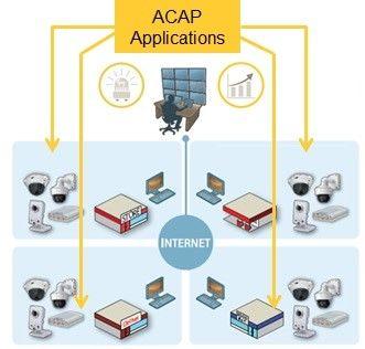 ACAP Applications