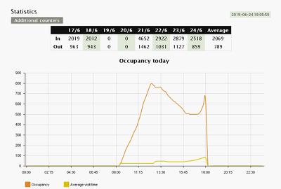 AXIS Occupancy Estimator statistics