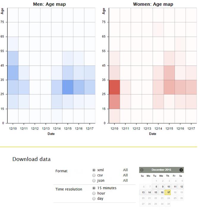 AXIS Demographic Identifier statistics