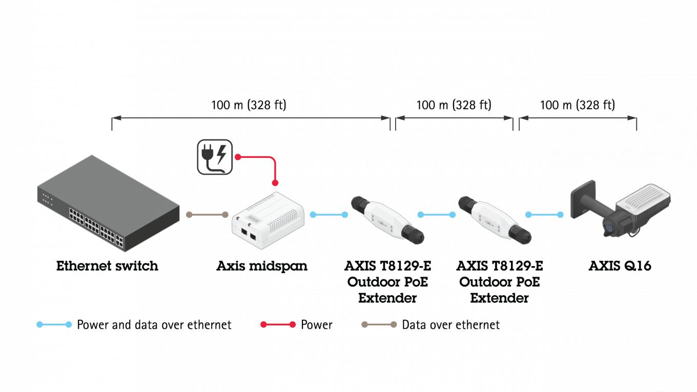 Axis T8129-e Typical setup