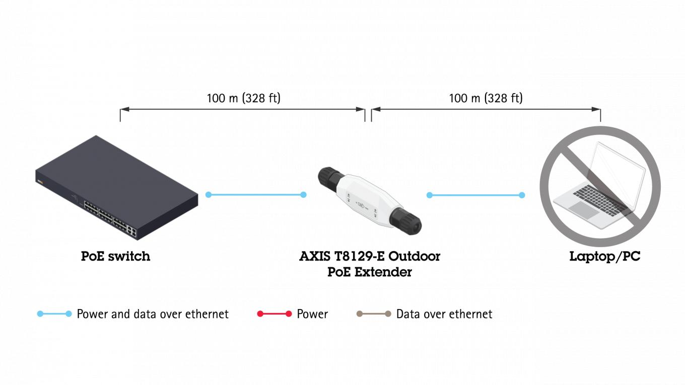 Axis T8129-e Typical setup with laptop