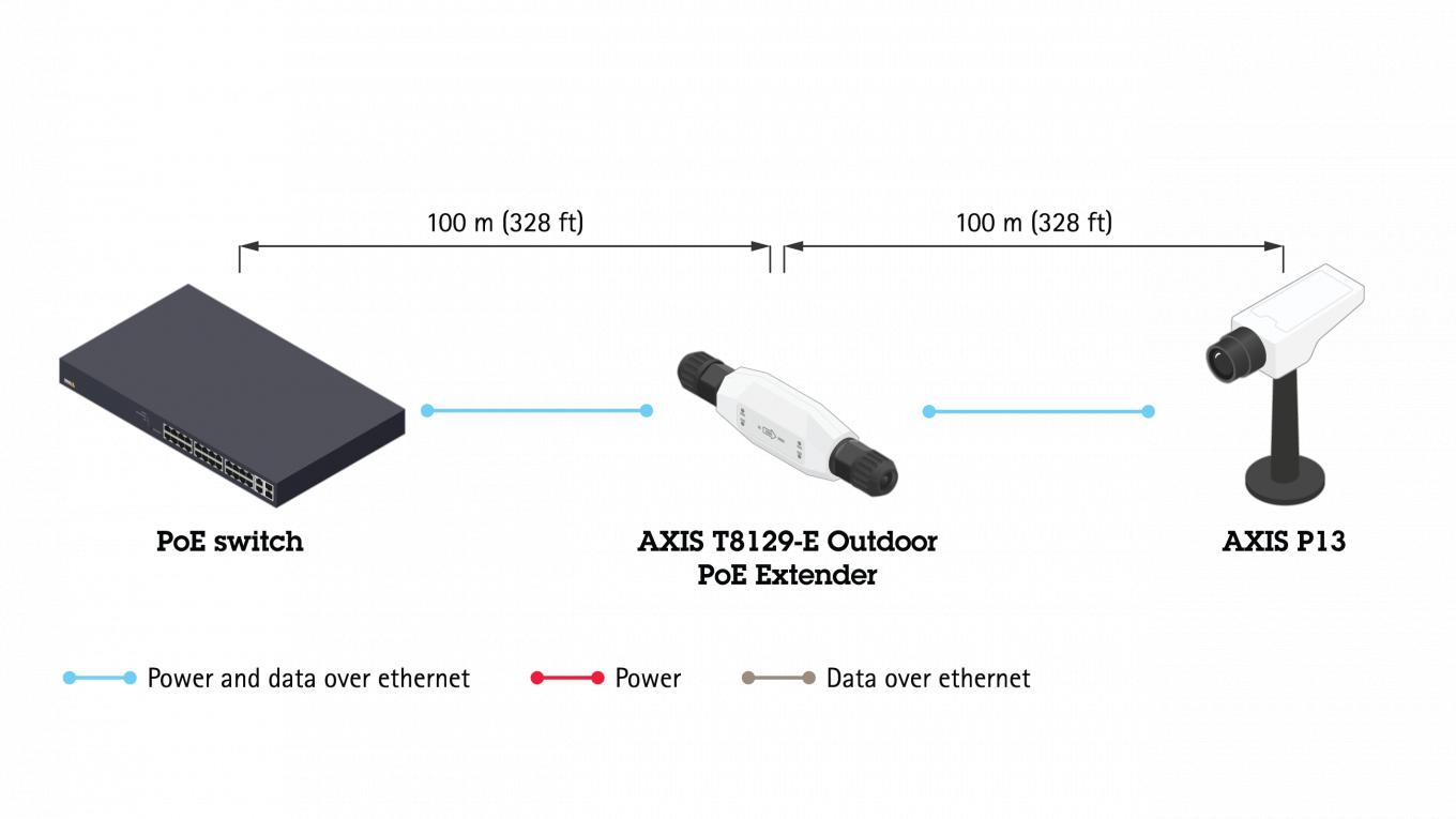 AXIS T8129-e outdoor Poe extender typical setup