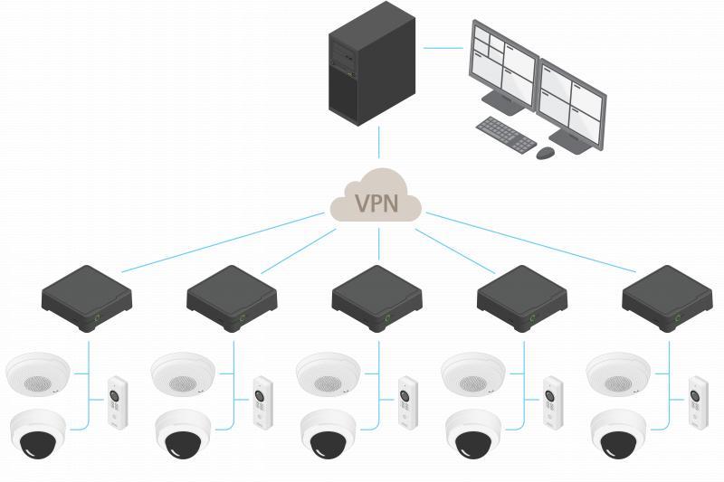 Illustration of AXIS Camera Station multi-site setup