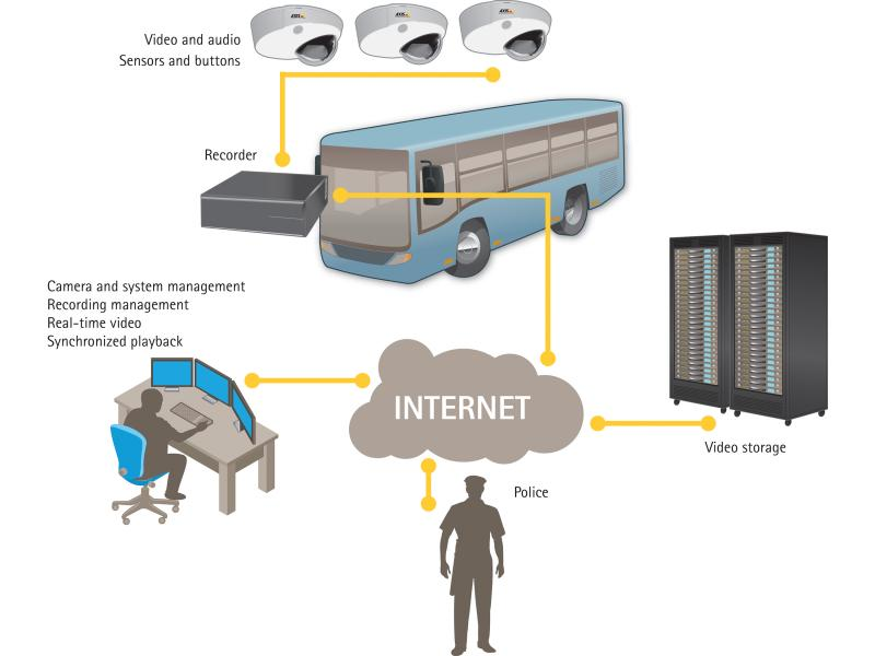 Illustration of surveillance system at Nobina