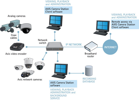 Hardware platforms | Axis Communications