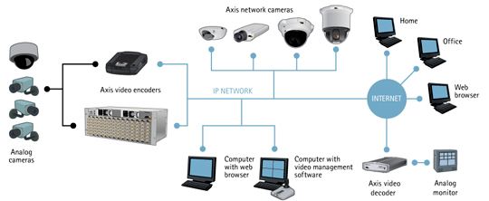 Video Encoders What Is A Video Encoder Axis