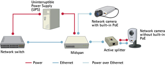 network technologies local area network and ethernet axis midspans and splitters