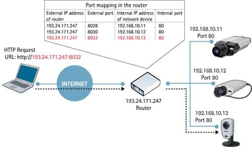Internet Communication Axis Communications