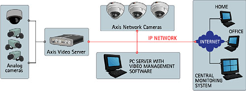 AXIS 225FD NETWORK CAMERA DRIVER FOR WINDOWS MAC
