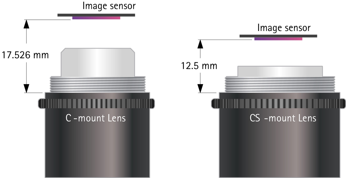 C-mount and CS-mount lenses.