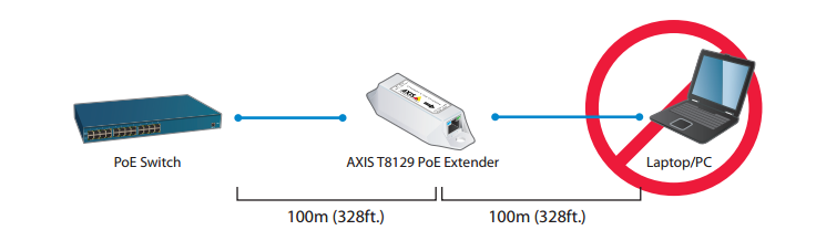 axis t8129 poe extender axis munications Axis Pan Tilt Zoom Camera typical set up