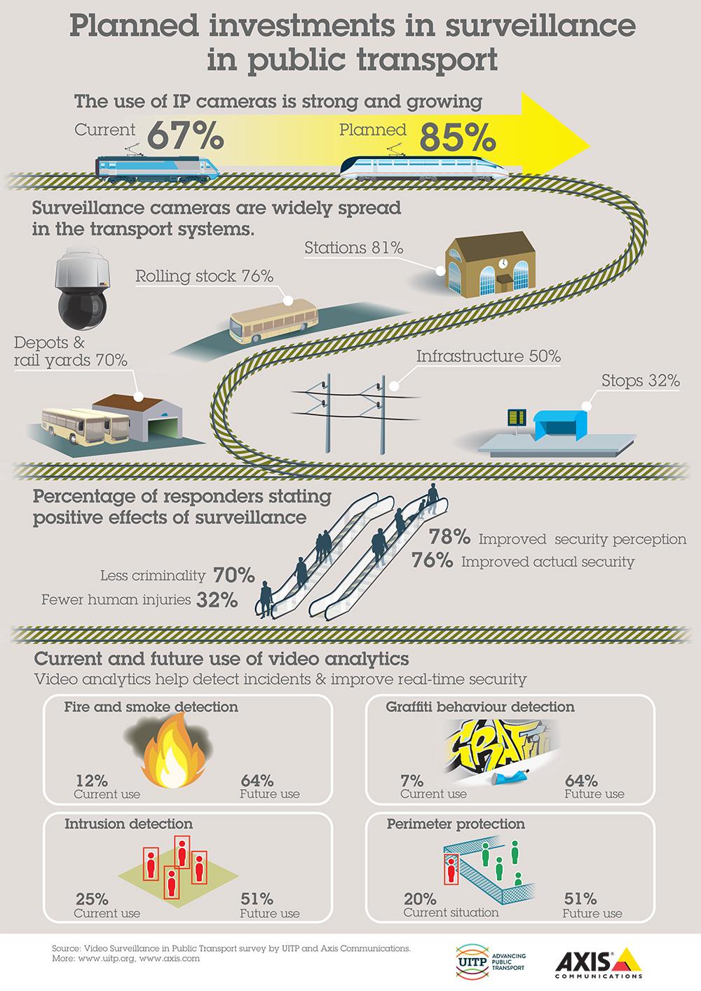 infographic public transportation UITP public transport axis communications  at cita.asia