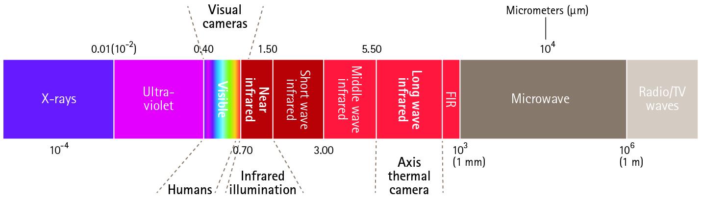 Glossar: Netzwerkvideo | Axis Communications